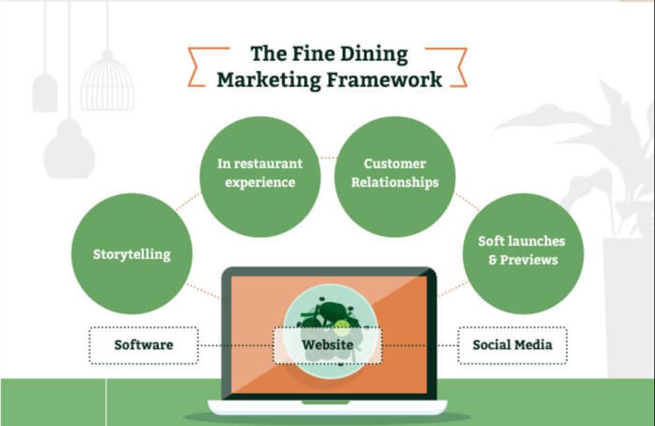 Stratégies De Marketing Pour Les Restaurants